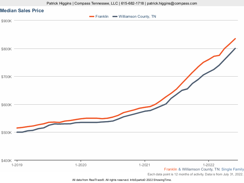 Median Sales Price Of Homes In Franklin TN