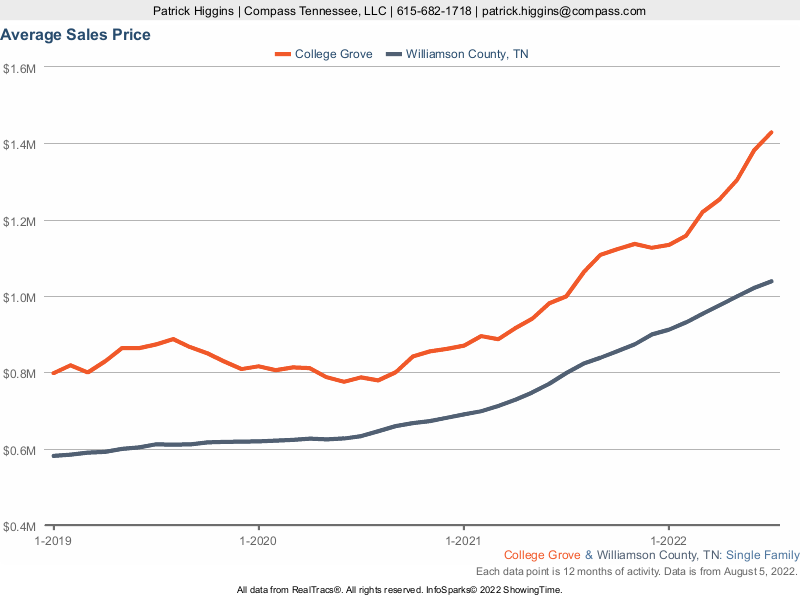 This chart documents the average home sales price in College Grove TN.