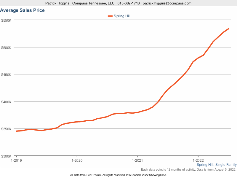 Average Home Prices In Spring Hill TN