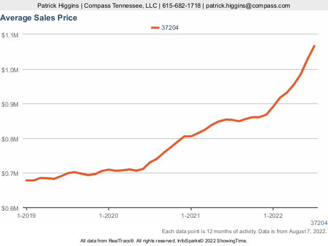 Home Prices In Zip Code 37204