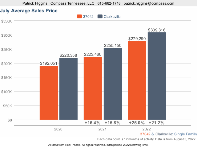 Home Prices In Zip Code 37042