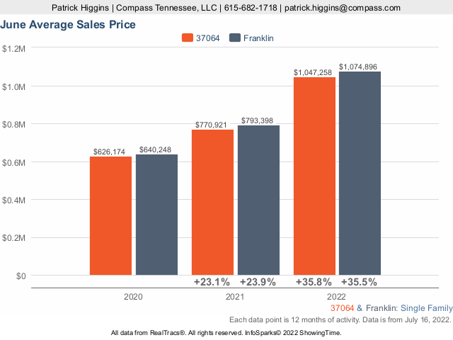 Home Prices In Zip Code 37064