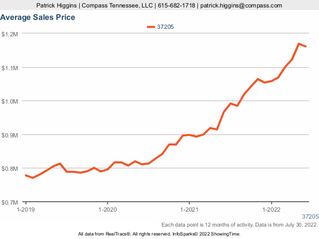 Home Prices In Zip Code 37205