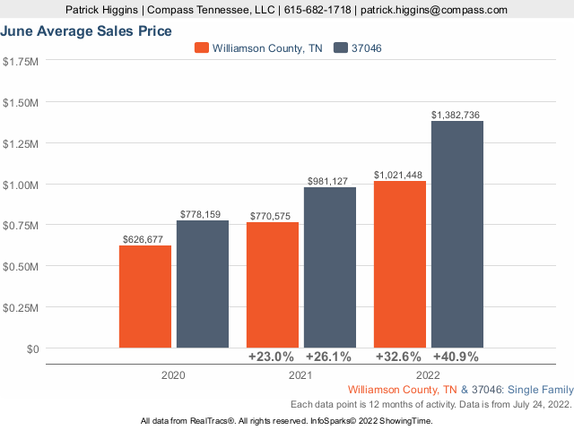 Average Home Prices In Zip Code 37046