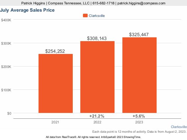 Home Prices In Clarksville TN