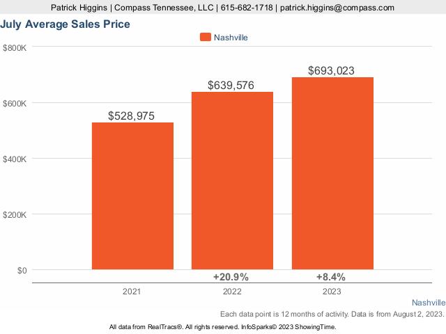 Average Home Price In Nashville TN