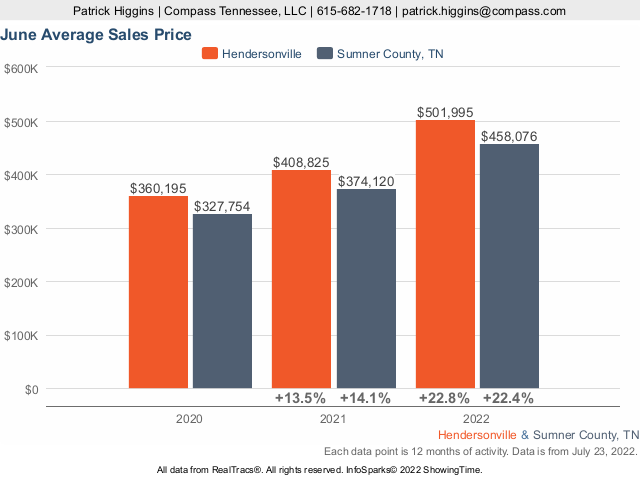Home Prices In Hendersonville TN