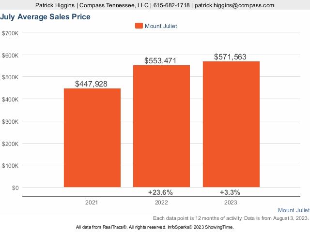 Home Prices In Mount Juliet TN