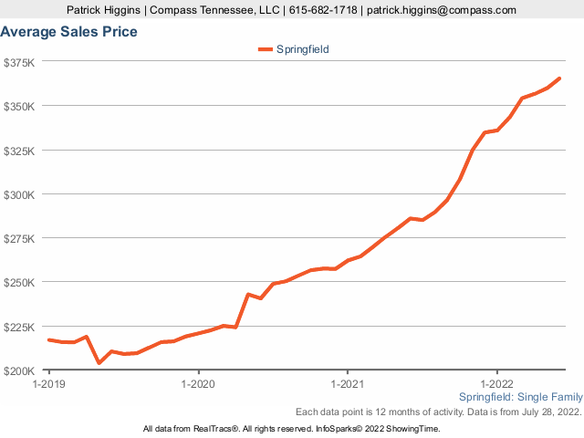 Home Prices In Springfield TN