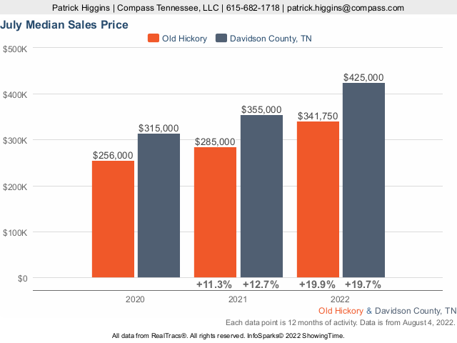 Old Hickory TN Housing Prices And Trends