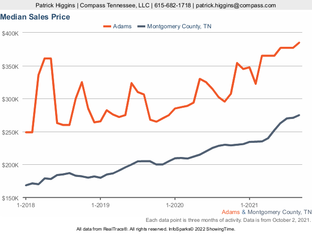Home Prices In Adams TN