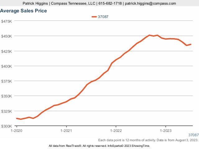 37087 Housing Prices