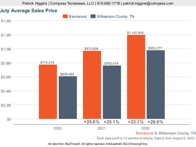 Home Prices In Brentwood TN