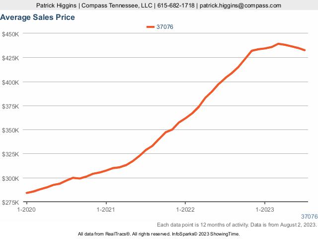 Housing Price Trends In Zip Code 37076