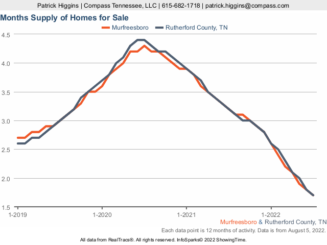 Supply Of Homes To Sell In Murfreesboro